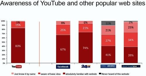 priljubljene strani v Sloveniji v primerjavi z Youtube