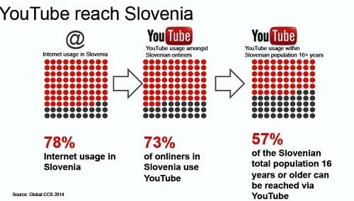 Youtube v Sloveniji