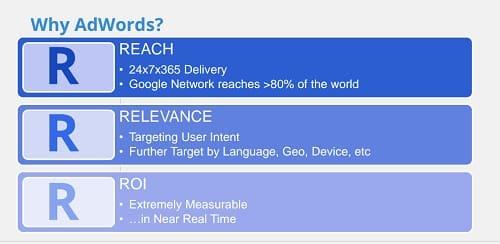 zakaj Google Adwords
