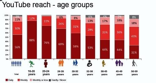 youtube - starost uporabnikov v %